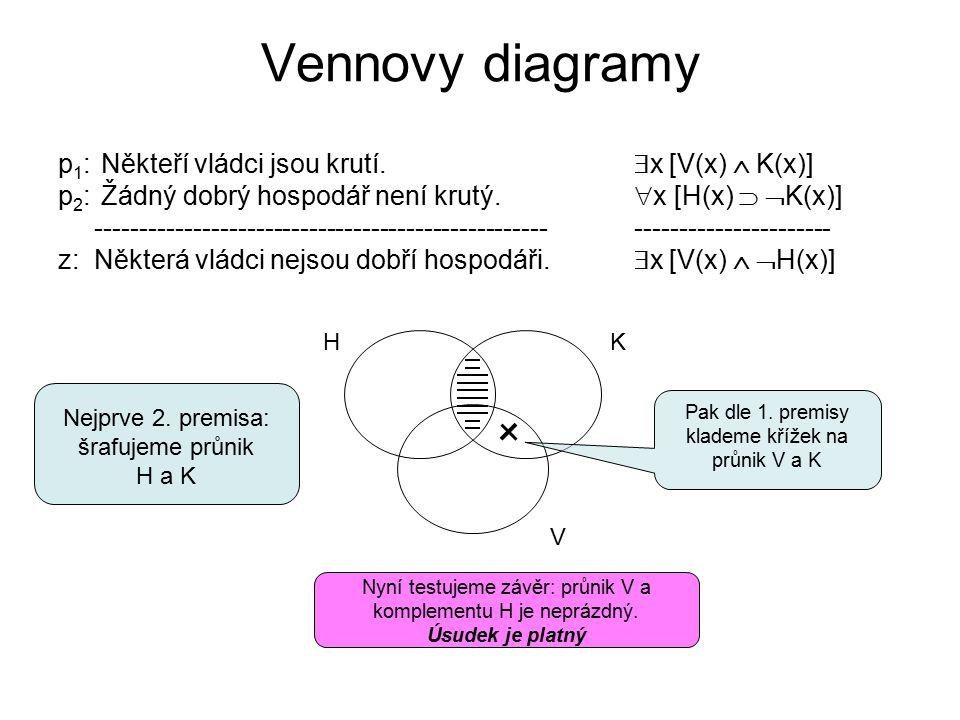 Vennovy diagramy p1: Někteří vládci jsou krutí. x [V(x)  K(x)]